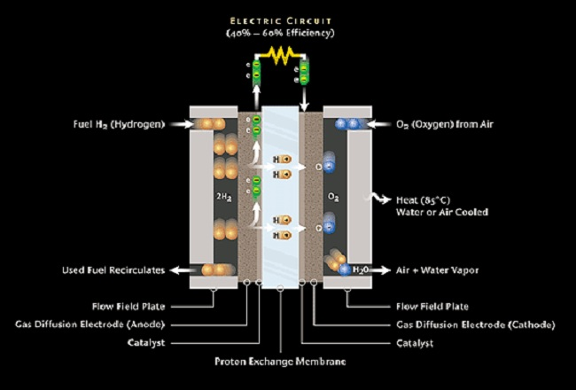 What Are Hydrogen Fuel Cells Used For
