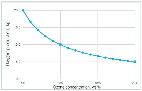 The graph shows savings in oxygen at high ozone concentrations. From 10 to 20 wt%, the oxygen need is halved.