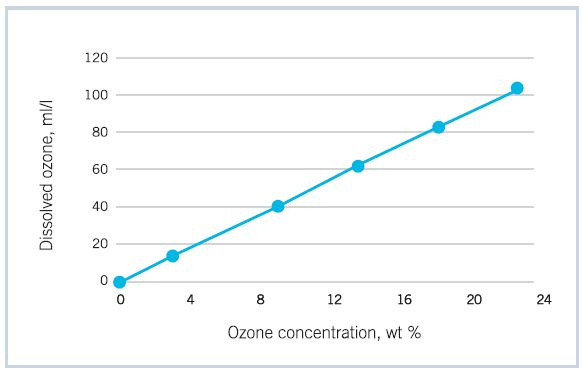 Amount of dissolved ozone is directly proportional to the ozone concentration at any given temperature (here 10° C)