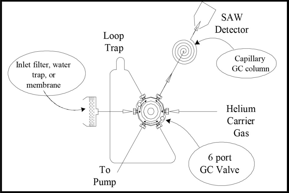Schematic of GC/SAW System showing major elements of the system