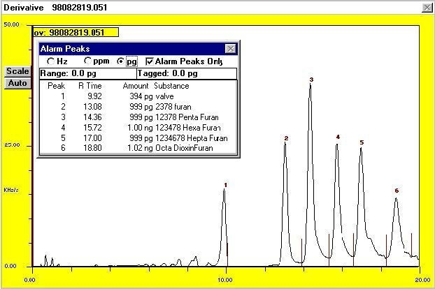 Chromatogram of furan standards after entry of proper response factors and retention times into peak identification file.