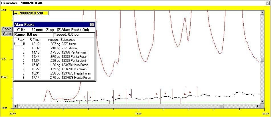 Blank injection chromatogram of 10 uliters of hexane compared with 2 uliter dioxin standard (0.5 ng/uliter).