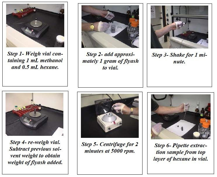 Steps used in solvent extraction of flyash samples.