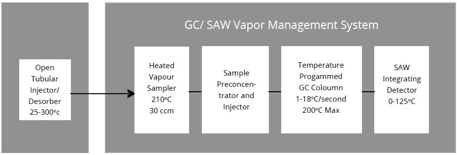 Block diagram of GC/SAW vapor measurement system.