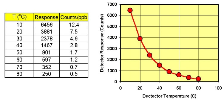 Naphthalene sensitivity Vs detector temperature with a 1-milliliter vapor sample.