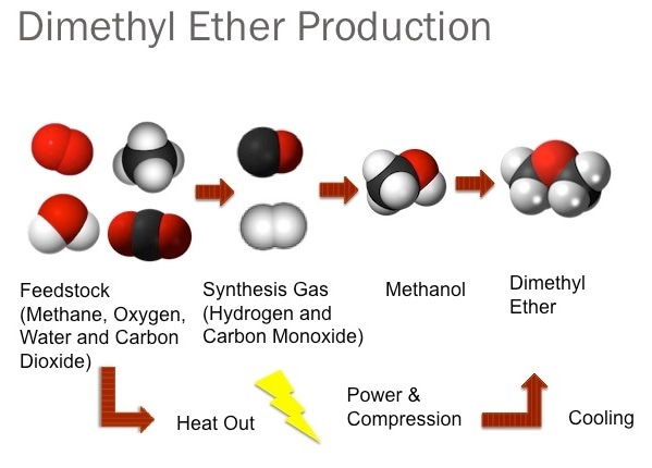Dimethyl ether production plant with capacity 20,000 TPY ... |Dimethyl Ether Plant