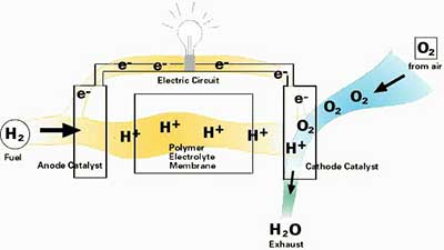 fuel cells and how fuel cells work rh azocleantech com ethanol fuel cell schematic fuel cell stack schematic