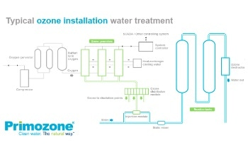 Customized Ozone Water Treatment Systems