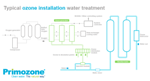 Customized Ozone Water Treatment Systems from Primozone