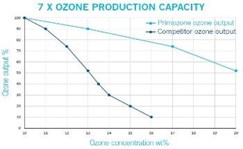 Groundbreaking Ozone Technology from Primozone for Water Treatment