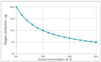 Understanding The Importance of High Ozone Concentrations and Gas Pressure for Efficient Ozone Systems