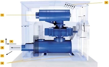 Wastewater Treatment Plants - Effects of Machine Chamber Temperature Increase on Ventilation