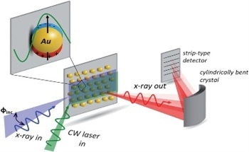Plasmonic Nano-Structures of d10 Metals - the Future of Photovoltaics