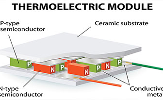 What are Thermoelectric Ceramics?