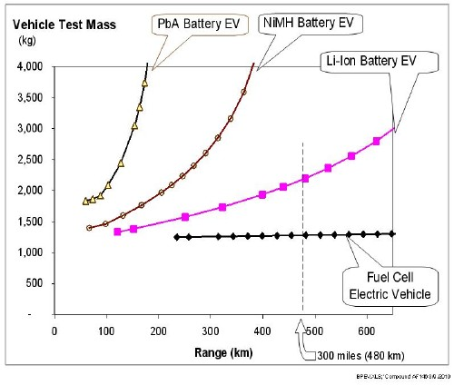 Vehicle mass for battery electric vehicles (BEVs) and for fuel cell electric vehicles (FCEVs) as a function of vehicle range; these curves include the effects of mass compounding. Reprint with permission International Journal of Hydrogen Energy (IJHE)