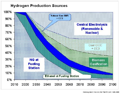 Sources of hydrogen over the 21st century used in model.