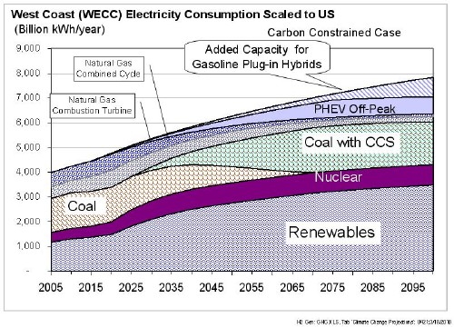 Electricity grid mix for the entire US (Scaled from the US Western Electricity Coordinating Council grid mix on the West Coast) CCS = carbon capture and storage.