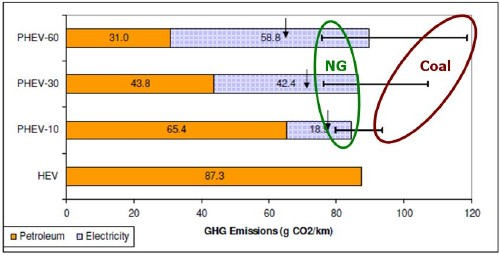 "Greenhouse Gas Emissions calculated by Kromer and Heywood of MIT [2007] (their figure 38 for Hybrid electric vehicles (HEV), and plug-in hybrid electric vehicles with 10 (PHEV-10), 30 (PHEV-30) and 60 miles all-electric range (PHEV-60) As noted, the upper bars indicate the GHGs for regions with 100% coal-generated electricity, and the lower bars show the emissions for regions that have 100% natural-gas generated electricity; the arrows indicate the GHGs for a future ""optimistic, cleaner grid mix"" with 50% zero-carbon sources (renewables or nuclear), 20% natural gas and 35% coal (which adds to 105% total, which is not explained in the MIT report), with the fossil generators at operating at higher efficiency (50% for natural gas and 40% for coal, compared to 37% efficiency for natural gas and 33% for coal with current technology."