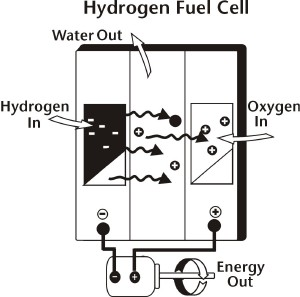 hydrogen as energy source essay The hydrogen can then be stored and converted to energy via hydrogen fuel cells , now available for cars in hydrogen fuel cell vehicles a chemical reaction inside the fuel cell - usually between hydrogen and oxygen - creates electricity for the motor and the only resulting exhaust pipe emission is water.
