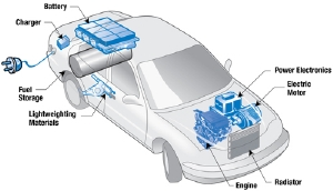 Hybrid Electric Vehicles Cleaner Healthier Alternatives To
