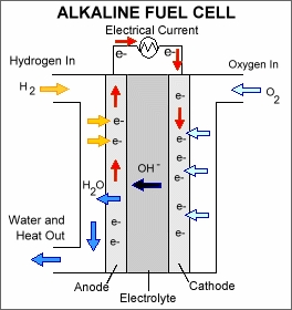 Types of Fuel Cell - An Overview and Applications of Fuel