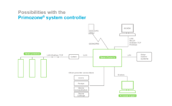 Ozone Water Treatment System - PRIMOZONE® System Controller