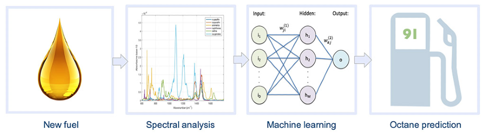 The workflow involves taking a new fuel to the infrared spectra and applying machine learning to perform an octane prediction.