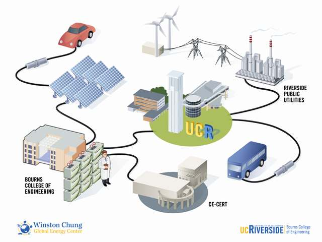 Uc Riverside S Sustainable Integrated Grid Initiative Aims