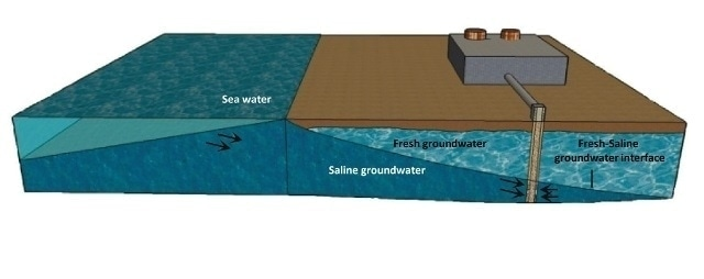 Saline Groundwater Better Than Seawater For Reverse Osmosis Desalination