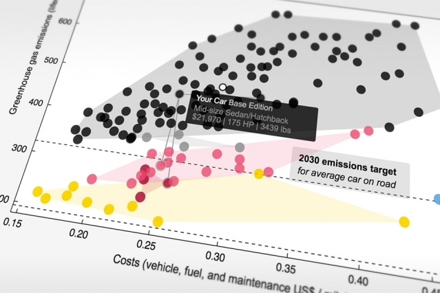 Lesser Carbon Emission Reduces Price of Automobiles
