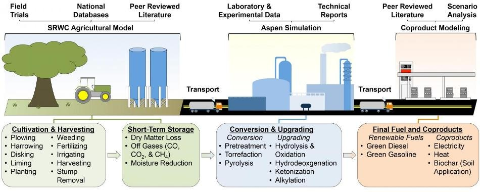 Potential Environmental Sustainability Benefits Revealed in Full Life Cycle Assessment of Second-Generation Biofuels