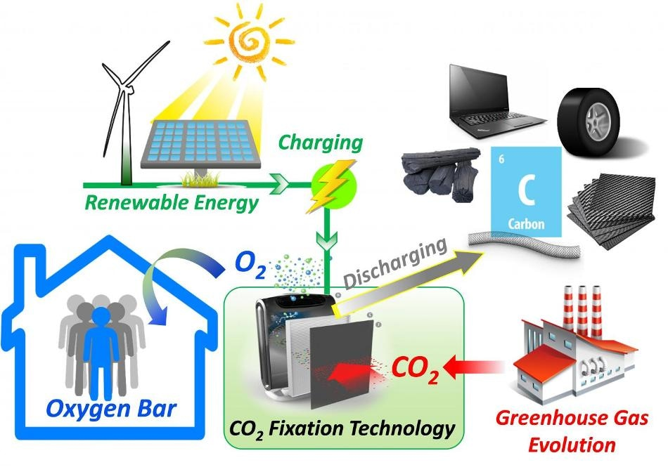Researchers Demonstrate Electrochemical Strategy for CO2 Fixation