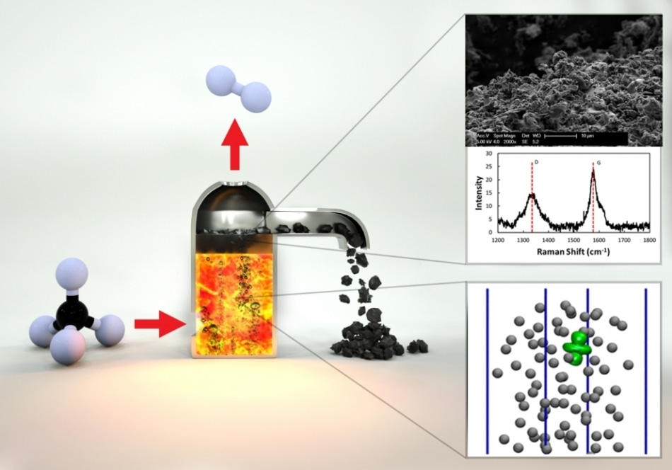New Low-Emissions Technology Could Convert Methane Without Forming CO2