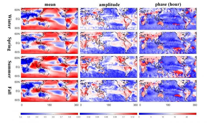 Study Shows Climate Models Underestimate the Cooling Effect of Clouds over Land