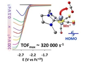 Highly Selective Catalyst Reduces Greenhouse Gas to Carbon Monoxide