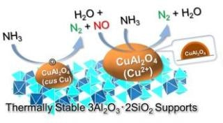 Catalyst for Hydrogen Production Fights Climate Change