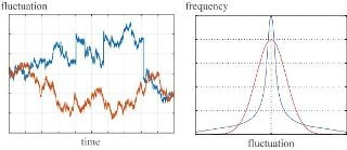 Stochastic Modeling Method for Estimating Effect of Wind Power Fluctuation on Power Generation