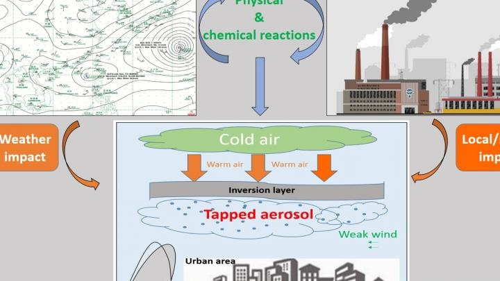 Researchers Use Numerical Simulation to Characterize Origins of Haze Pollution