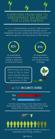 Survey Shows Clear Intentions to Switch to Clean Energy in the US