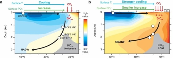 North Atlantic CO2 Uptake Discovered to be More Efficient in Last Glacial Maximum than Holocene