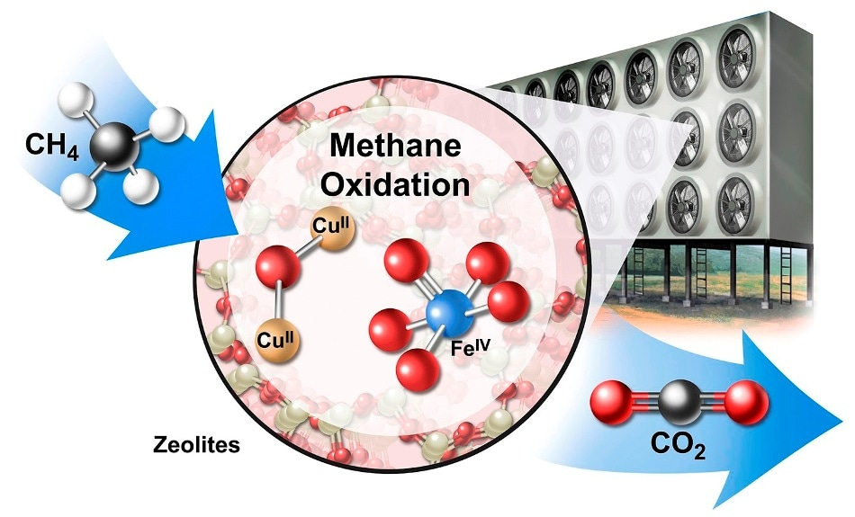New Counterintuitive Approach Holds Promise for Returning the Atmosphere to Pre-Industrial Levels of Methane