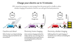 EPFL Researchers Suggest Storage System to Speed up Charging of Electric Cars