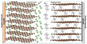 Chemists Build High-Functioning Electrode Material with Promising Characteristics in Dual-Ion Batteries