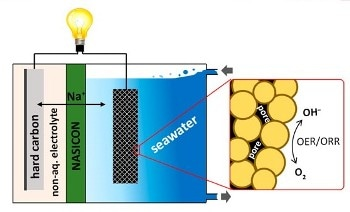Researchers One Step Closer to Making Seawater Battery