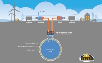 Compressed Air for Renewable Energy Storage Could Lower Costs, Improve Storage Capacity