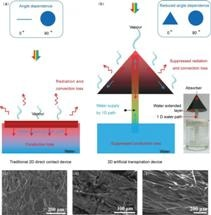 Artificial Transpiration with a Graphene Oxide Based 3D Hollow Cone Structure