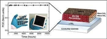 EPFL Researchers Build Ultra-Stable Perovskite Solar Cell