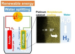 Novel Molybdenum-Coated Catalyst Enables Efficient Production of Hydrogen