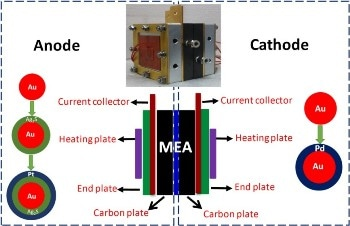 Selective Electrocatalysts Developed to Improve Direct Methanol Fuel Cell Performance