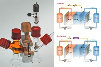 Innovative Lithium-Sulfur Rechargeable Flow Battery for Storing Renewable Power